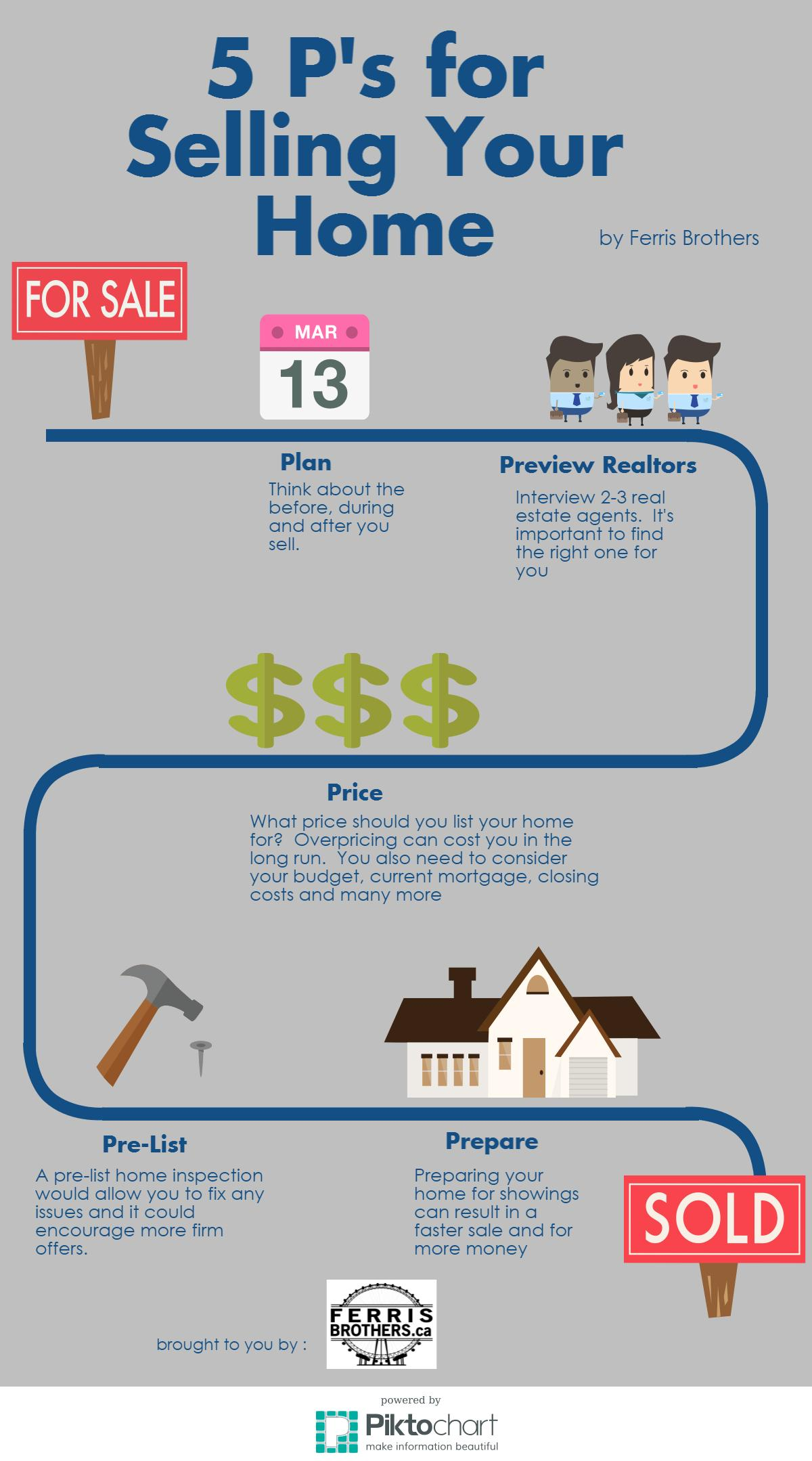 5 P's for selling your houe in a spring real estate market.
